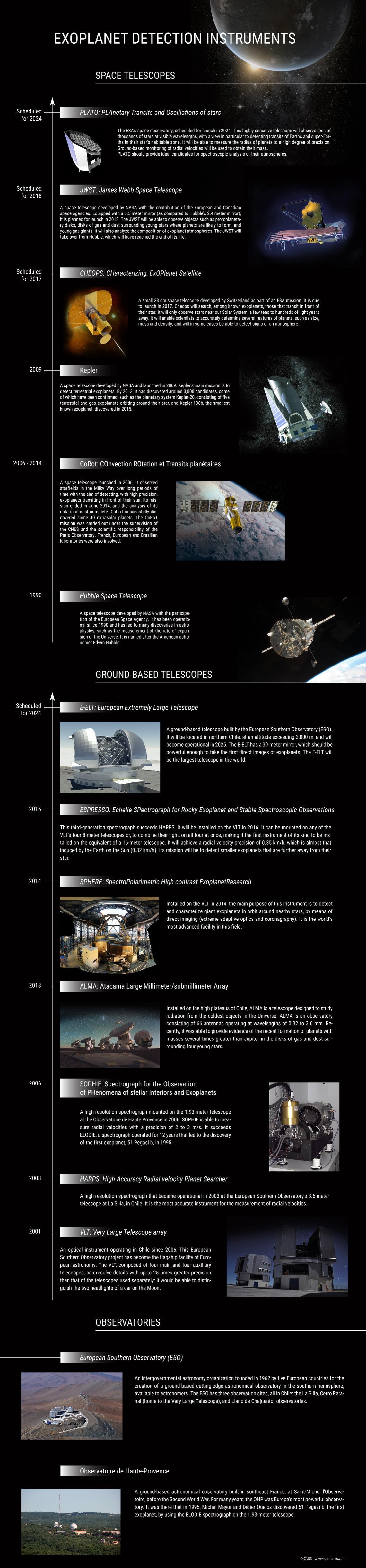 http://sagascience.com/exoplanetes/wp-content/uploads/2016/06/instruments_anglais.jpg