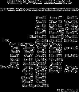 """""""Expérience d'une classification d'éléments basée sur leur poids atomique et leur similarités chimiques"""" par Dmitri Mendeleïev (1869)"""